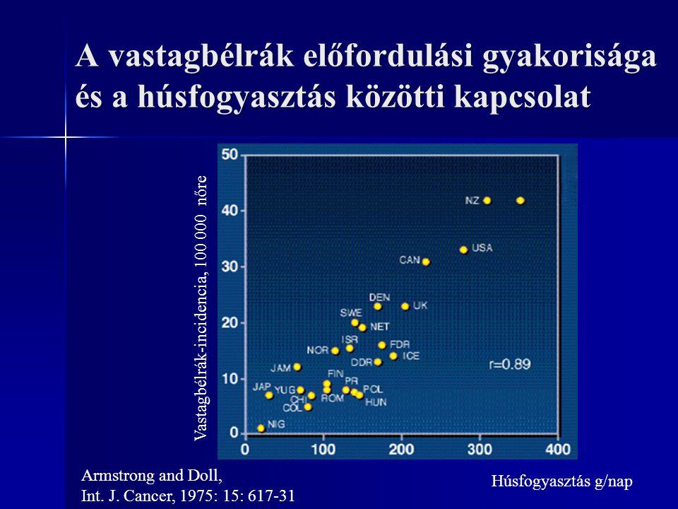 A vastagbélrák előfordulási gyakorisága és a húsfogyasztás közötti kapcsolat Vastagbélrák-incidencia, 100 000 nőre Húsfogyasztás g/nap Armstrong and D