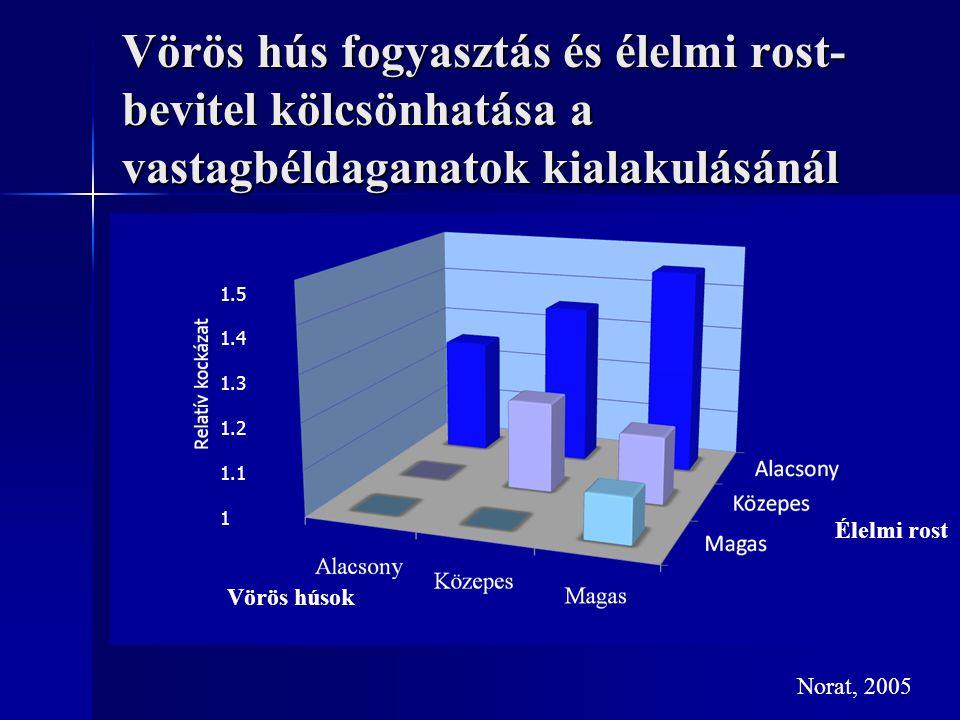 Vörös hús fogyasztás és élelmi rost- bevitel kölcsönhatása a vastagbéldaganatok kialakulásánál Norat, 2005 1.5 1.4 1.3 1.2 1.1 1 Vörös húsok Élelmi ro