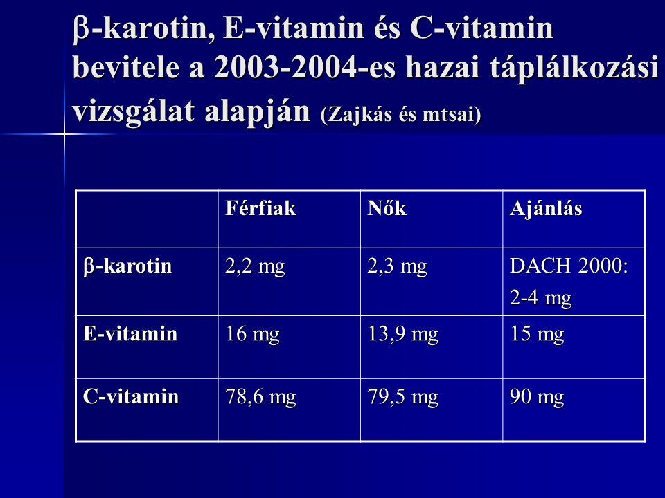  -karotin, E-vitamin és C-vitamin bevitele a 2003-2004-es hazai táplálkozási vizsgálat alapján (Zajkás és mtsai) FérfiakNőkAjánlás  -karotin 2,2 mg