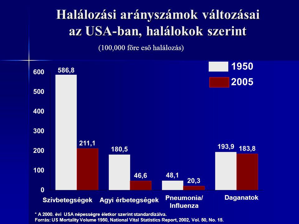 Halálozási arányszámok változásai az USA-ban, halálokok szerint * A 2000. évi USA népességre életkor szerint standardizálva. Forrás: US Mortality Volu