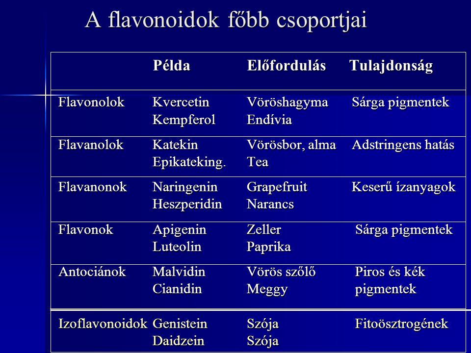 A flavonoidok főbb csoportjai Példa Előfordulás Tulajdonság Flavonolok Kvercetin Vöröshagyma Sárga pigmentek Kempferol Endívia Flavanolok Katekin Vörö