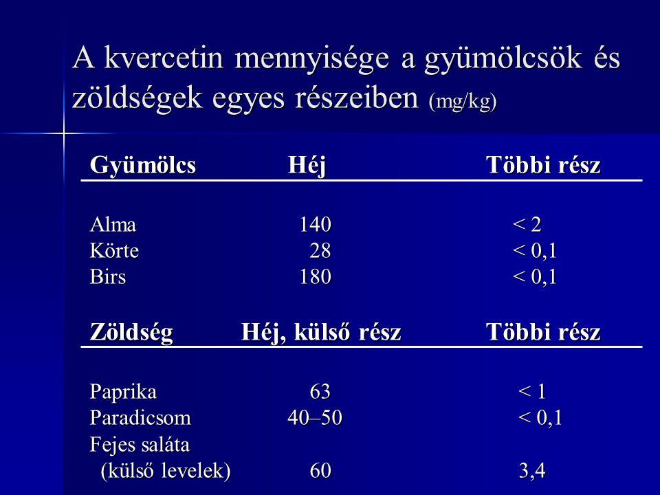 A kvercetin mennyisége a gyümölcsök és zöldségek egyes részeiben (mg/kg) Gyümölcs HéjTöbbi rész Alma 140 < 2 Körte 28 < 0,1 Birs 180 < 0,1 Zöldség Héj