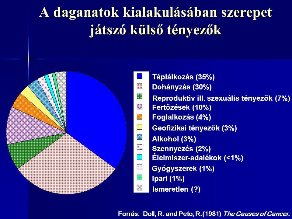 A daganatok kialakulásában szerepet játszó külső tényezők Forrás: Doll, R. and Peto, R.(1981) The Causes of Cancer. Táplálkozás (35%) Alkohol (3%) Ipa