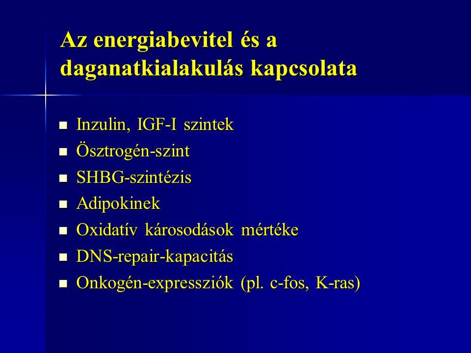 Az energiabevitel és a daganatkialakulás kapcsolata Inzulin, IGF-I szintek Inzulin, IGF-I szintek Ösztrogén-szint Ösztrogén-szint SHBG-szintézis SHBG-