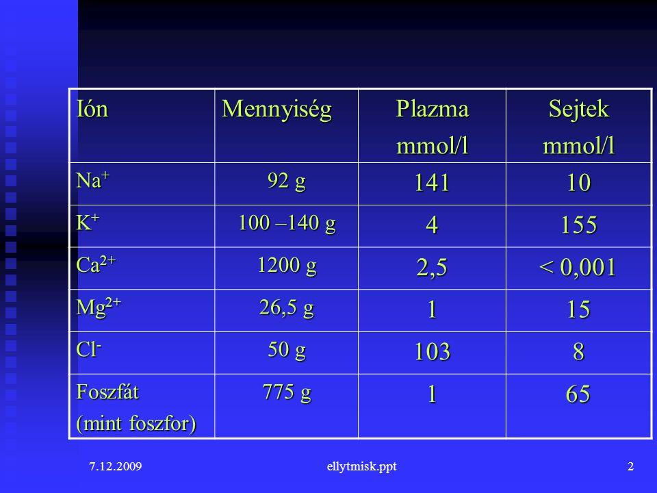 7.12.2009ellytmisk.ppt2 Ión Mennyiség Plazmammol/lSejtekmmol/l Na + 92 g 14110 K+K+K+K+ 100 –140 g 4155 Ca 2+ 1200 g 2,5 < 0,001 Mg 2+ 26,5 g 115 Cl -
