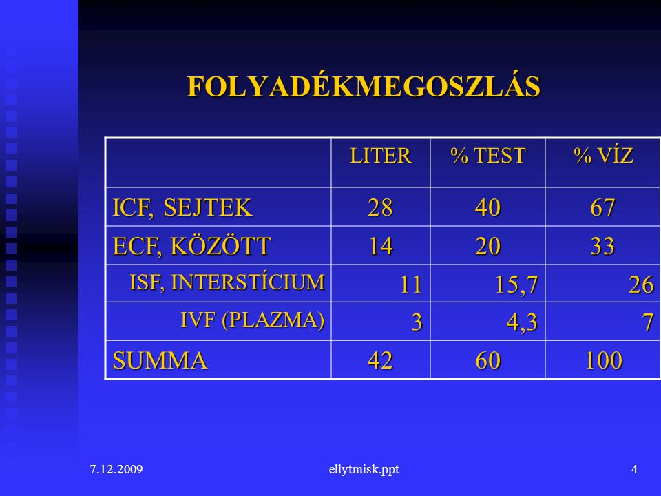 7.12.2009ellytmisk.ppt4 FOLYADÉKMEGOSZLÁS LITER % TEST % VÍZ ICF, SEJTEK 284067 ECF, KÖZÖTT 142033 ISF, INTERSTÍCIUM 1115,726 IVF (PLAZMA) 34,37 SUMMA