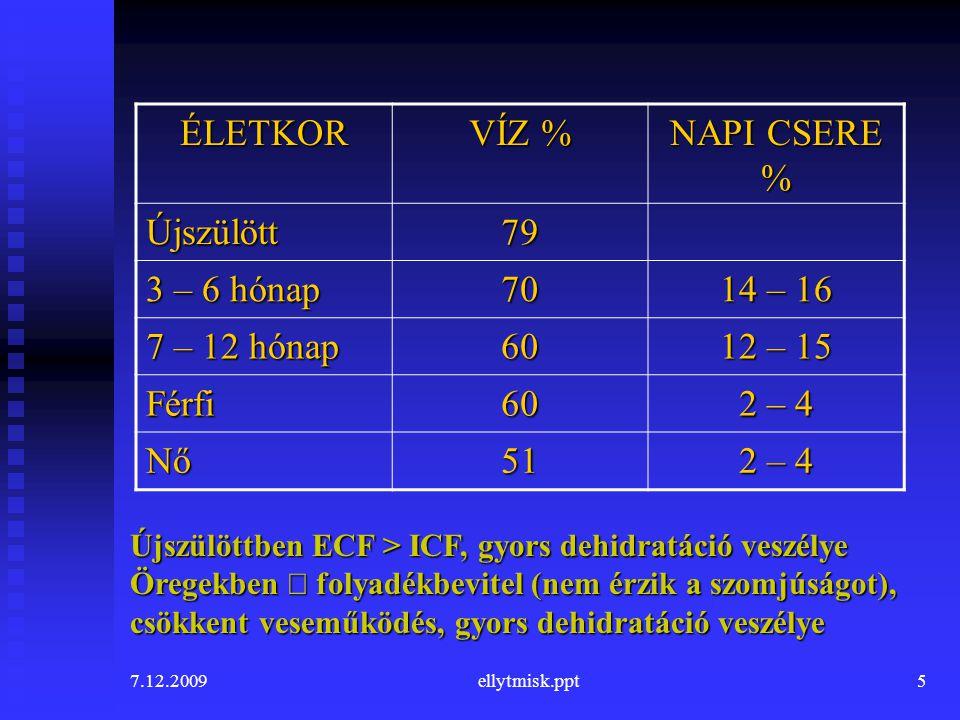 7.12.2009ellytmisk.ppt6 Egyensúly és dinamika bevitel = kiadás +1,2 – 1,5 folyadék +1,0 táplálék +0,3 – 0,5 metabolizmus – 1,0 – 2,0 vizelet – 0,6 – 0,8 bőr – 0,4 – 0,5 légzés – 0,1 széklet 2,5 – 3,0 liter naponta VESE = 180 l/nap GIT = 8,2 l/nap  nyál1,5  gyomor2,5  pankreas0,7  epe0,5  belek3,0