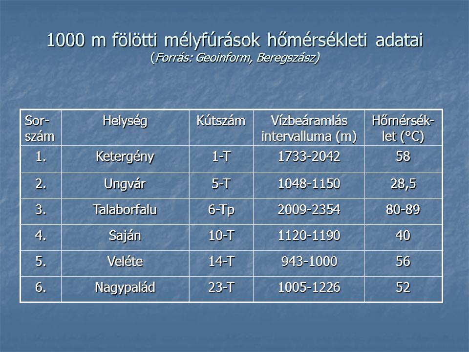 1000 m fölötti mélyfúrások hőmérsékleti adatai (Forrás: Geoinform, Beregszász) Sor- szám HelységKútszám Vízbeáramlás intervalluma (m) Hőmérsék- let (°C) 1.Ketergény1-T1733-204258 2.Ungvár5-T1048-115028,5 3.Talaborfalu6-Tp2009-235480-89 4.Saján10-T1120-119040 5.Veléte14-T943-100056 6.Nagypalád23-T1005-122652