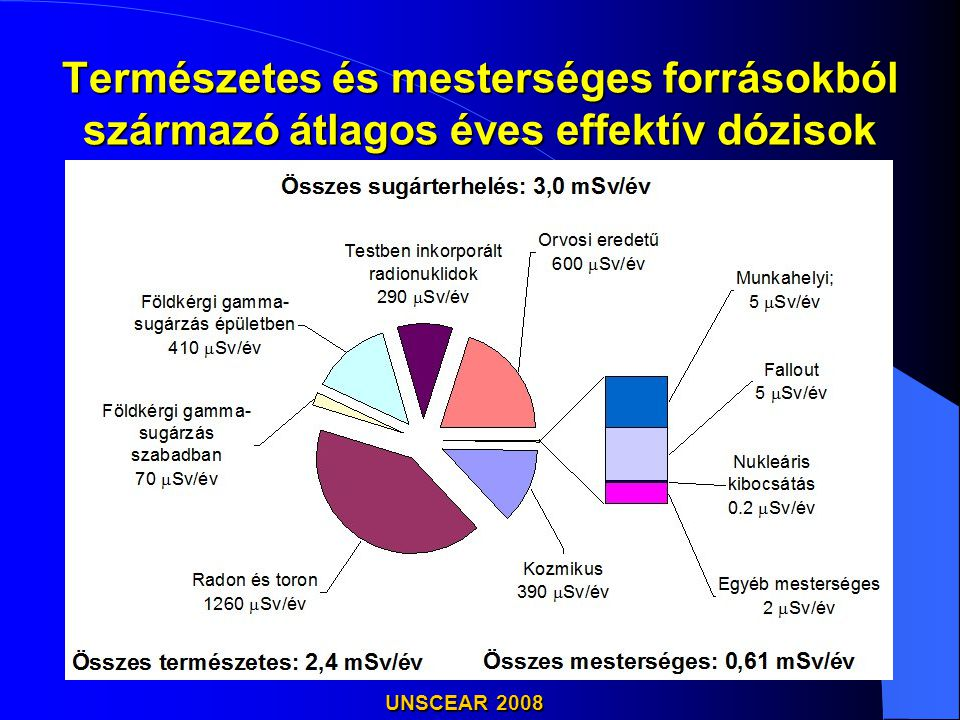 Természetes és mesterséges forrásokból származó átlagos éves effektív dózisok UNSCEAR 2008
