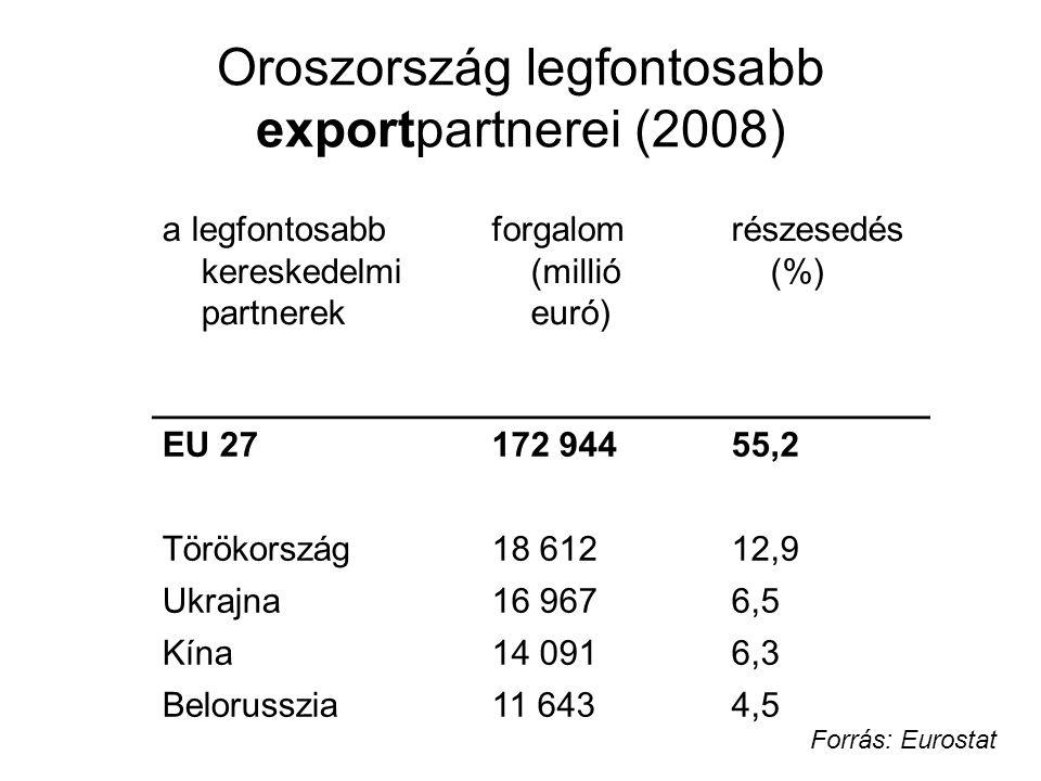 a legfontosabb kereskedelmi partnerek forgalom (millió euró) részesedés (%) EU 27172 94455,2 Törökország18 61212,9 Ukrajna16 9676,56,5 Kína14 0916,36,3 Belorusszia11 6434,54,5 Oroszország legfontosabb exportpartnerei (2008) Forrás: Eurostat