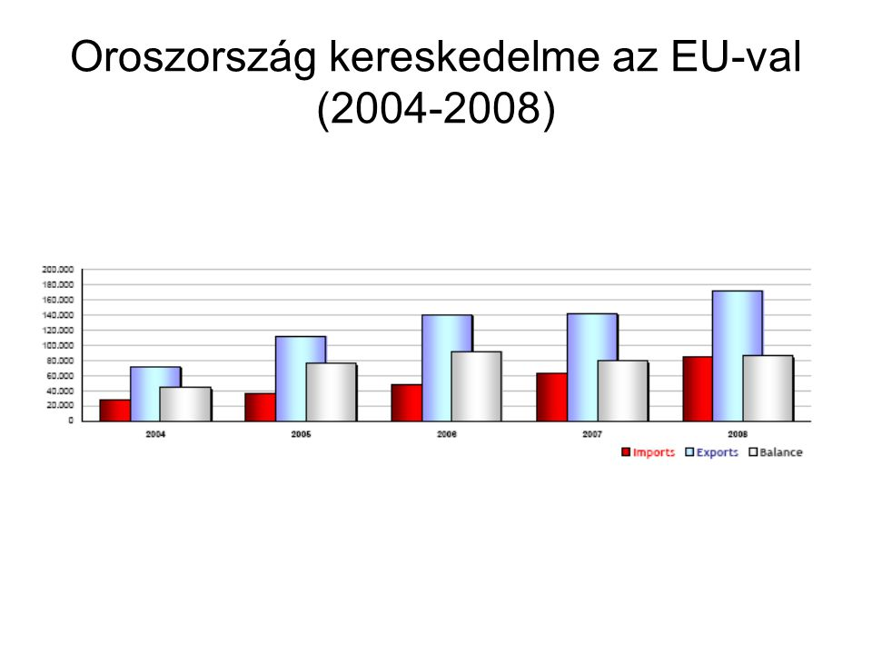 Oroszország kereskedelme az EU-val (2004-2008)