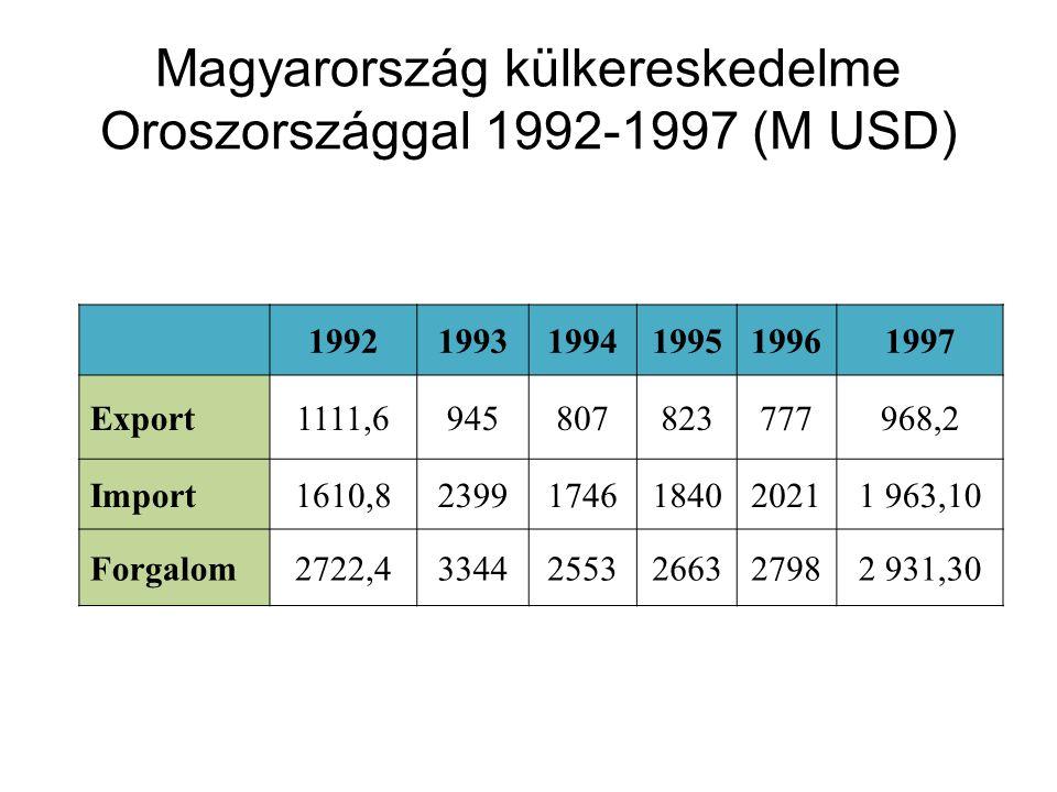 199219931994199519961997 Export1111,6945807823777968,2 Import1610,823991746184020211 963,10 Forgalom2722,433442553266327982 931,30 Magyarország külkereskedelme Oroszországgal 1992-1997 (M USD)