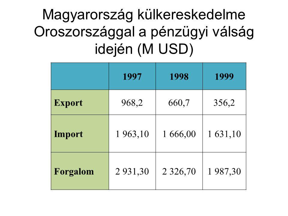 199719981999 Export968,2660,7356,2 Import1 963,101 666,001 631,10 Forgalom2 931,302 326,701 987,30 Magyarország külkereskedelme Oroszországgal a pénzügyi válság idején (M USD)