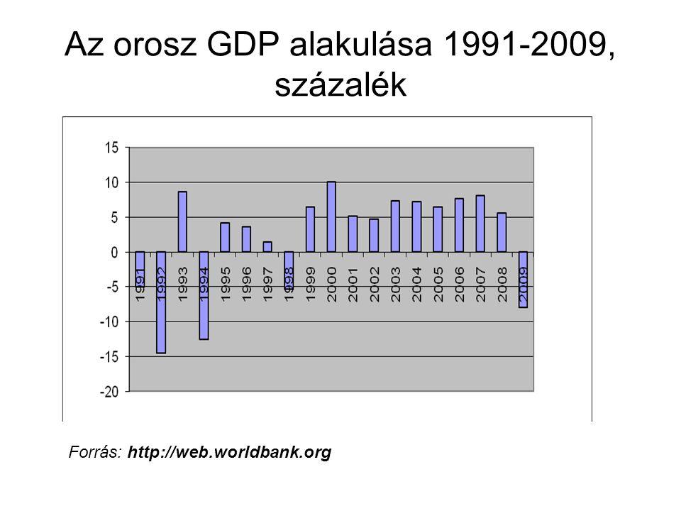 Az orosz GDP alakulása 1991-2009, százalék Forrás: http://web.worldbank.org