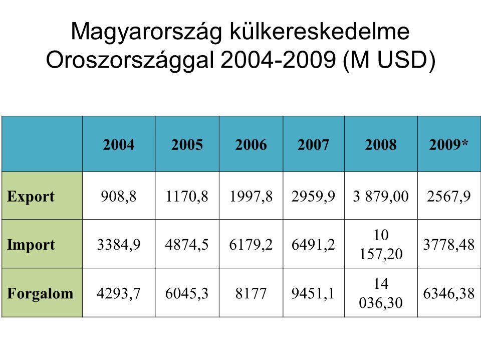 200420052006200720082009* Export908,81170,81997,82959,93 879,002567,9 Import3384,94874,56179,26491,2 10 157,20 3778,48 Forgalom4293,76045,381779451,1 14 036,30 6346,38 Magyarország külkereskedelme Oroszországgal 2004-2009 (M USD)