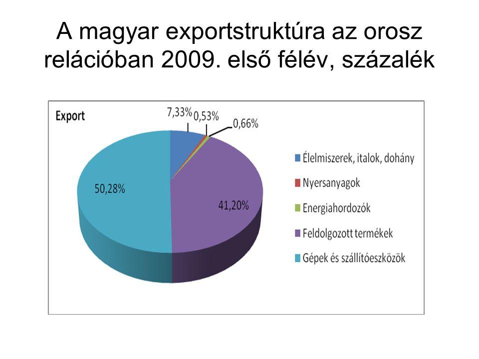 A magyar exportstruktúra az orosz relációban 2009. első félév, százalék
