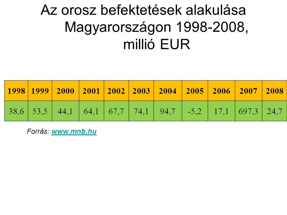 19981999200020012002200320042005200620072008 38,653,544,164,167,774,194,7-5,217,1697,324,7 Az orosz befektetések alakulása Magyarországon 1998-2008, millió EUR Forrás: www.mnb.huwww.mnb.hu