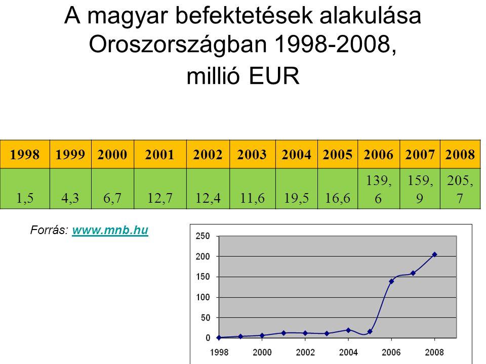 19981999200020012002200320042005200620072008 1,54,36,712,712,411,619,516,6 139, 6 159, 9 205, 7 A magyar befektetések alakulása Oroszországban 1998-2008, millió EUR Forrás: www.mnb.huwww.mnb.hu