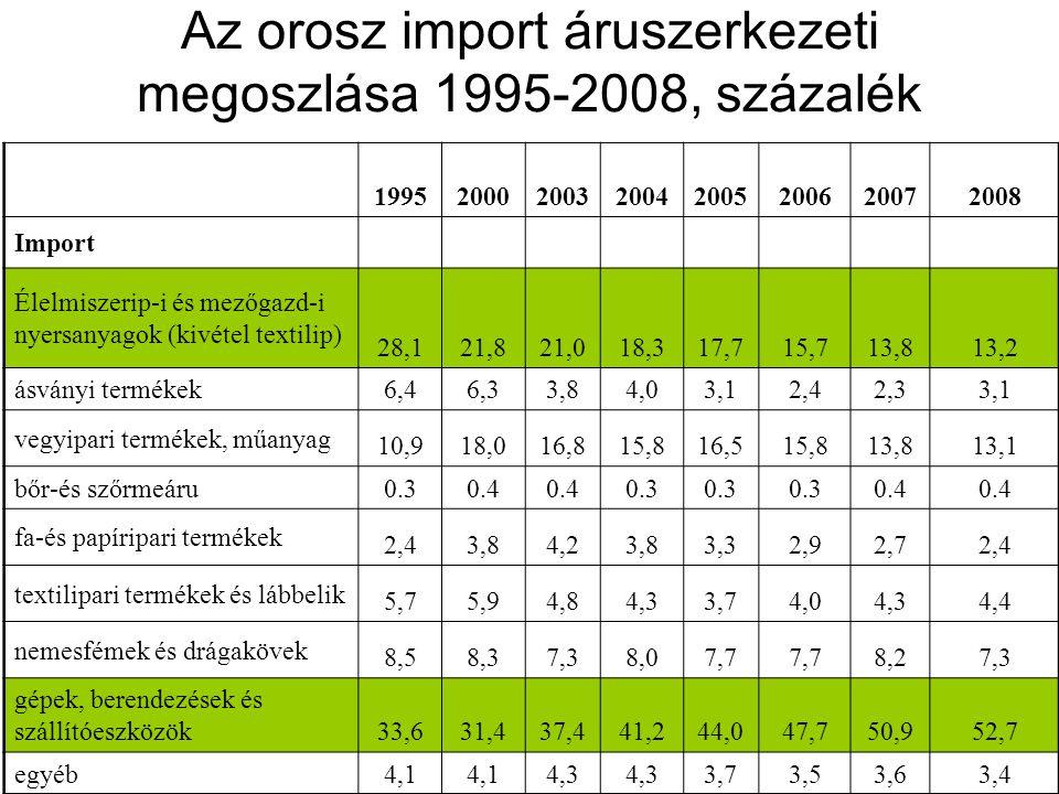 A magyar importstruktúra az orosz relációban 2009. első félév, százalék
