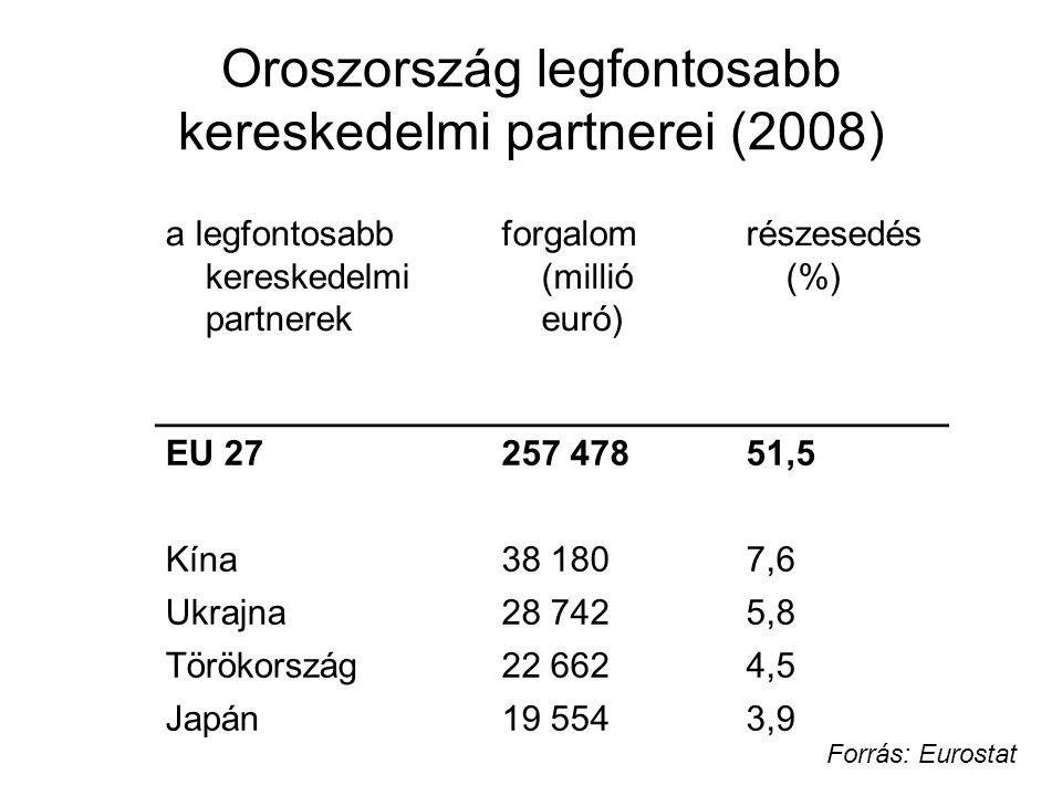 EU-orosz kapcsolatok Politikai kapcsolatok I.1992-1994 II.