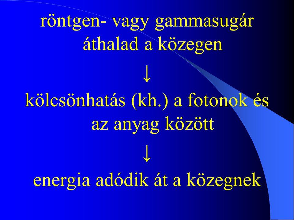 röntgen- vagy gammasugár áthalad a közegen ↓ kölcsönhatás (kh.) a fotonok és az anyag között ↓ energia adódik át a közegnek