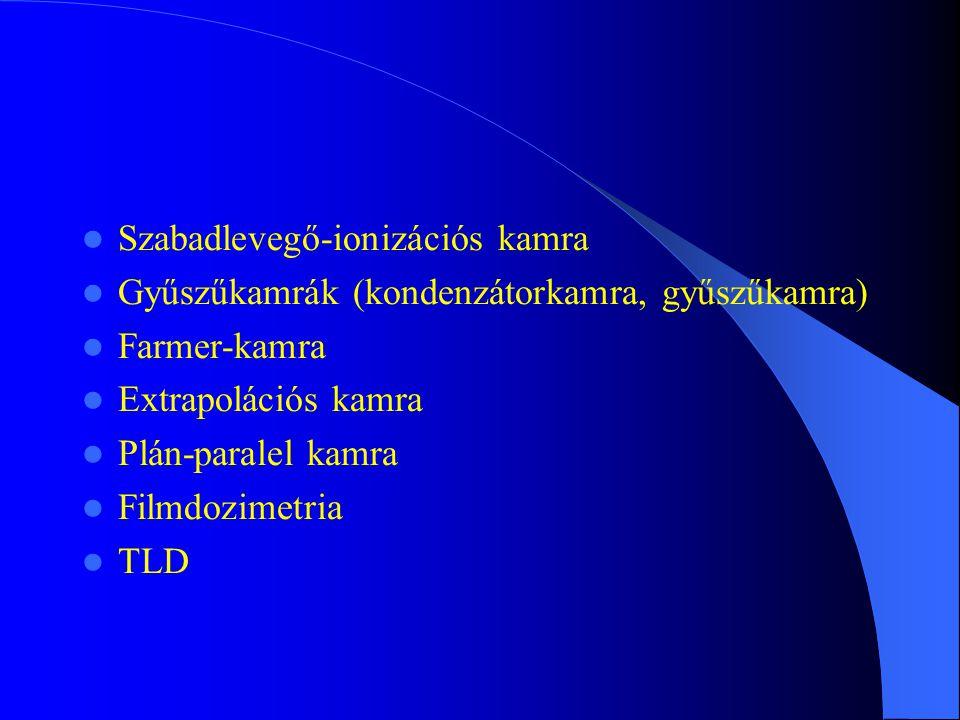 Szabadlevegő-ionizációs kamra Gyűszűkamrák (kondenzátorkamra, gyűszűkamra) Farmer-kamra Extrapolációs kamra Plán-paralel kamra Filmdozimetria TLD