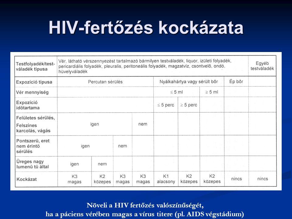 HIV-fertőzés kockázata Növeli a HIV fertőzés valószínűségét, ha a páciens vérében magas a vírus titere (pl. AIDS végstádium)