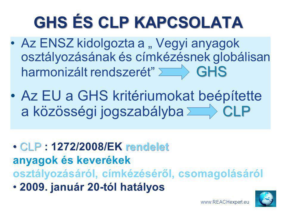CLP rendelet anyagok és keverékek CLP : 1272/2008/EK rendelet anyagok és keverékek osztályozásáról, címkézéséről, csomagolásáról rendelet rendelet: EU legerősebb jogszabály fajtája  szóról szóra kell alkalmazni minden EU tagállamban anyagok anyagok: elemek és vegyületek  CAS # (globális)  EU # = EC# = (EINECS# / ELINCS#)  ECHA-szám: Pre-regisztrált anyag(>1 t /év) keverékkészítmény keverék =készítmény anyag  2 vagy több anyag az összetevője www.GHSexpert.com