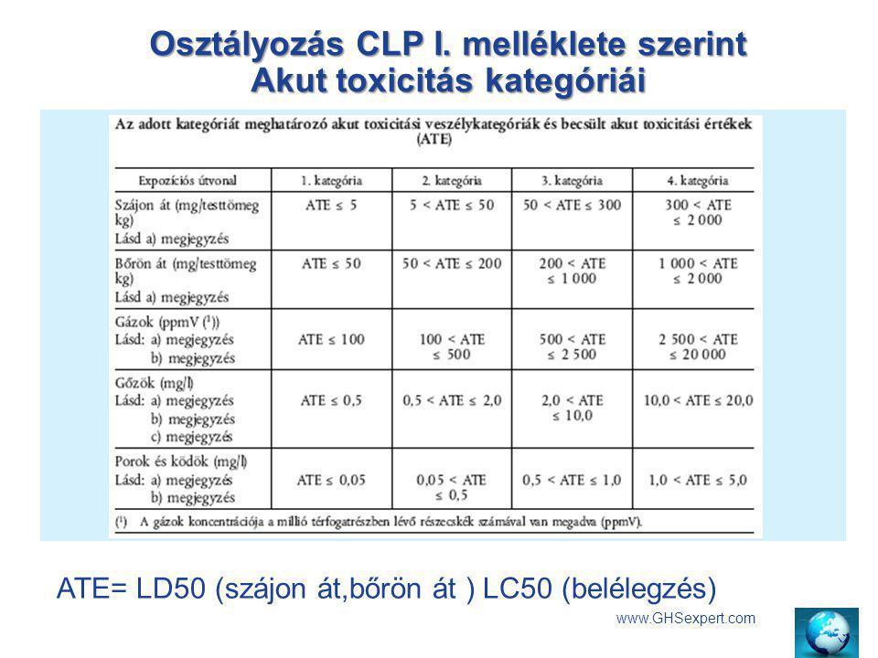 Osztályozás CLP I. melléklete szerint Akut toxicitás kategóriái www.GHSexpert.com ATE= LD50 (szájon át,bőrön át ) LC50 (belélegzés)