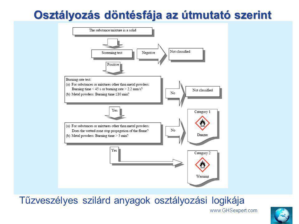 Osztályozás döntésfája az útmutató szerint Akut toxicitás kategóriái www.GHSexpert.com Tűzveszélyes szilárd anyagok osztályozási logikája