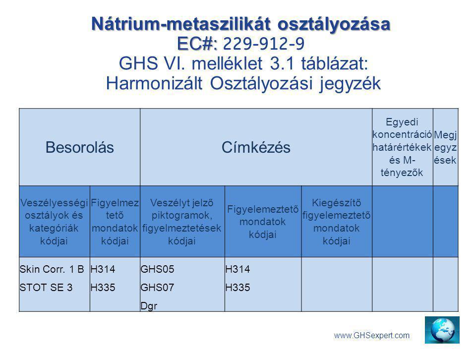 Nátrium-metaszilikát osztályozása EC#: Nátrium-metaszilikát osztályozása EC#: 229-912-9 GHS VI. melléklet 3.1 táblázat: Harmonizált Osztályozási jegyz