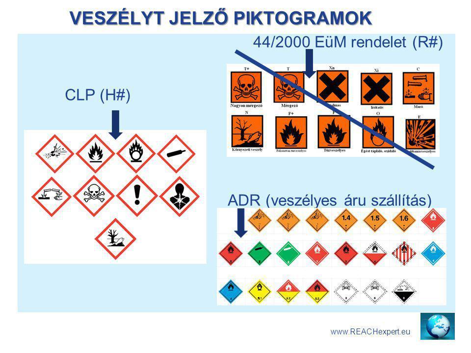 VESZÉLYT JELZŐ PIKTOGRAMOK www.REACHexpert.eu 44/2000 EüM rendelet (R#) CLP (H#) ADR (veszélyes áru szállítás)