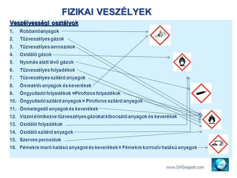 FIZIKAI VESZÉLYEK www.GHSexpert.com Veszélyességi osztályok 1. Robbanóanyagok 2. Tűzveszélyes gázok 3. Tűzveszélyes aeroszolok 4. Oxidáló gázok 5. Nyo