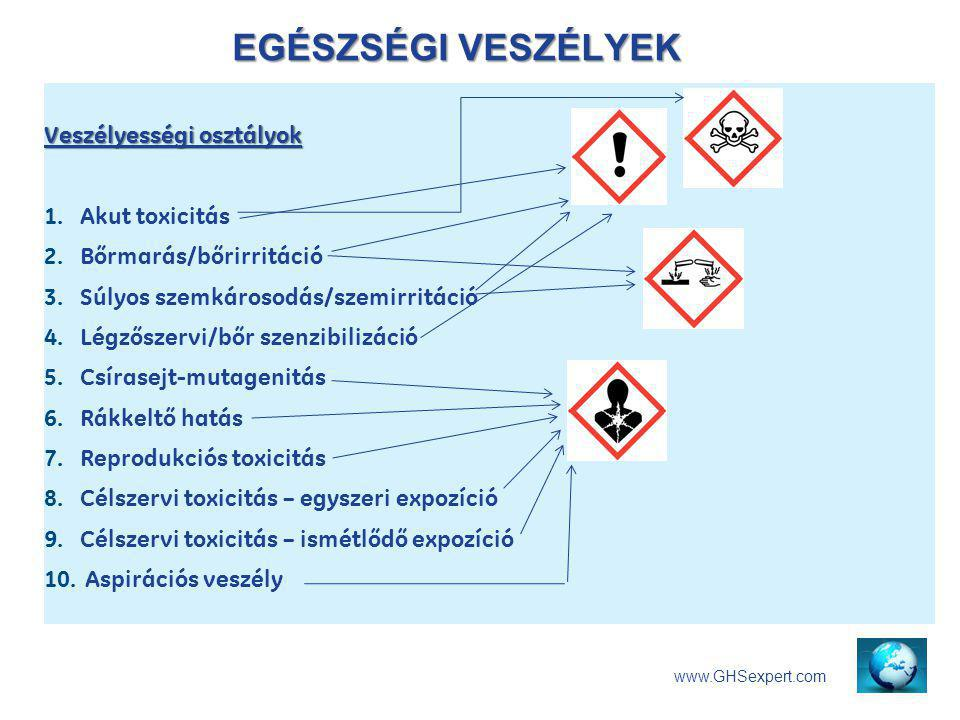 EGÉSZSÉGI VESZÉLYEK www.GHSexpert.com Veszélyességi osztályok 1. Akut toxicitás 2. Bőrmarás/bőrirritáció 3. Súlyos szemkárosodás/szemirritáció 4. Légz