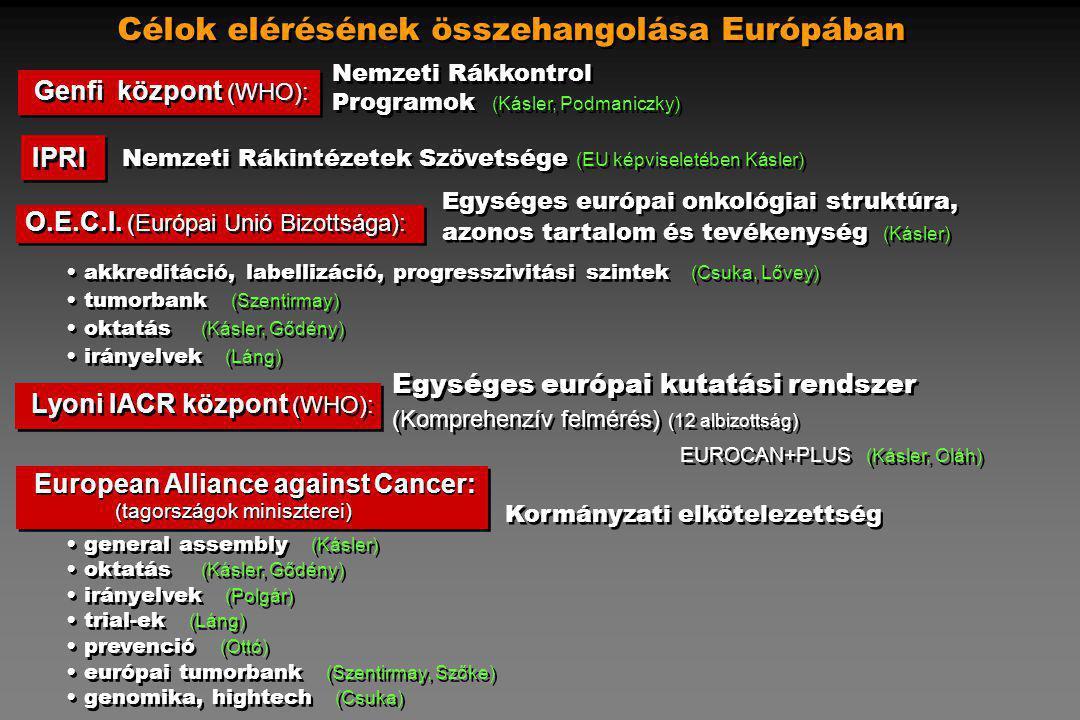 Célok elérésének összehangolása Európában Lyoni IACR központ (WHO): (Komprehenzív felmérés) (12 albizottság) EUROCAN+PLUS (Kásler, Oláh) (Komprehenzív felmérés) (12 albizottság) EUROCAN+PLUS (Kásler, Oláh) Genfi központ (WHO): Nemzeti Rákkontrol Programok (Kásler, Podmaniczky) Egységes európai onkológiai struktúra, azonos tartalom és tevékenység (Kásler) O.E.C.I.