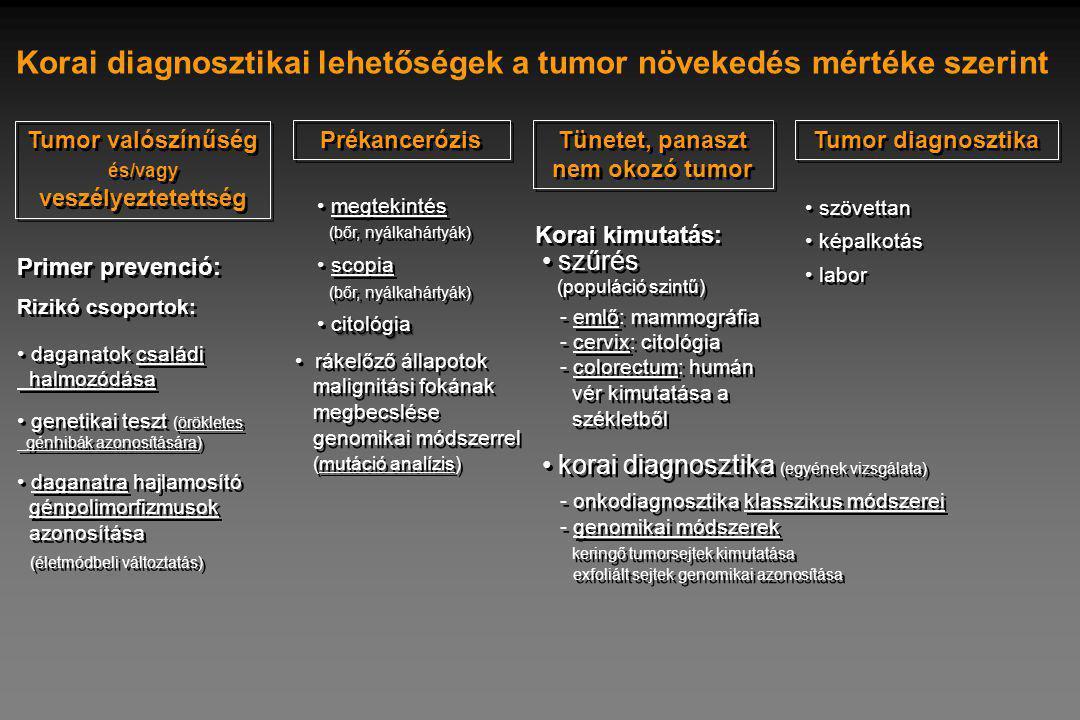 szövettan képalkotás labor szövettan képalkotás labor Tumor valószínűség és/vagy veszélyeztetettség Korai diagnosztikai lehetőségek a tumor növekedés mértéke szerint daganatok családi halmozódása genetikai teszt (örökletes génhibák azonosítására) daganatra hajlamosító génpolimorfizmusok azonosítása (életmódbeli változtatás) daganatok családi halmozódása genetikai teszt (örökletes génhibák azonosítására) daganatra hajlamosító génpolimorfizmusok azonosítása (életmódbeli változtatás) Primer prevenció: Rizikó csoportok: Primer prevenció: Rizikó csoportok: Prékancerózis Tünetet, panaszt nem okozó tumor Tumor diagnosztika megtekintés (bőr, nyálkahártyák) scopia (bőr, nyálkahártyák) citológia megtekintés (bőr, nyálkahártyák) scopia (bőr, nyálkahártyák) citológia rákelőző állapotok malignitási fokának megbecslése genomikai módszerrel (mutáció analízis) Korai kimutatás: szűrés (populáció szintű) - emlő: mammográfia - cervix: citológia - colorectum: humán vér kimutatása a székletből szűrés (populáció szintű) - emlő: mammográfia - cervix: citológia - colorectum: humán vér kimutatása a székletből korai diagnosztika (egyének vizsgálata) - onkodiagnosztika klasszikus módszerei - genomikai módszerek keringő tumorsejtek kimutatása exfoliált sejtek genomikai azonosítása korai diagnosztika (egyének vizsgálata) - onkodiagnosztika klasszikus módszerei - genomikai módszerek keringő tumorsejtek kimutatása exfoliált sejtek genomikai azonosítása