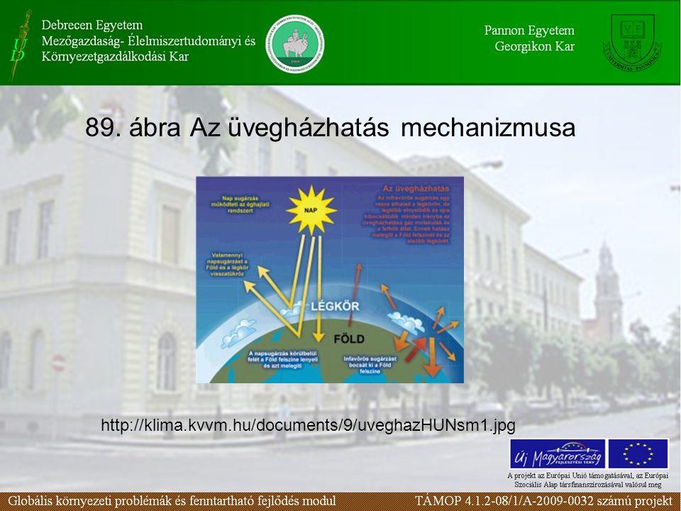 89. ábra Az üvegházhatás mechanizmusa http://klima.kvvm.hu/documents/9/uveghazHUNsm1.jpg