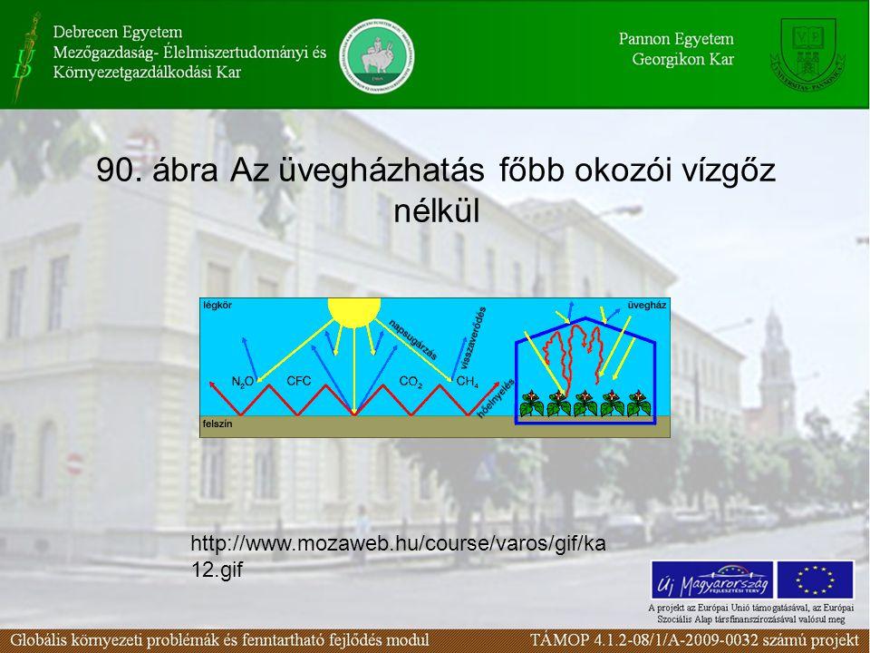 90. ábra Az üvegházhatás főbb okozói vízgőz nélkül http://www.mozaweb.hu/course/varos/gif/ka 12.gif