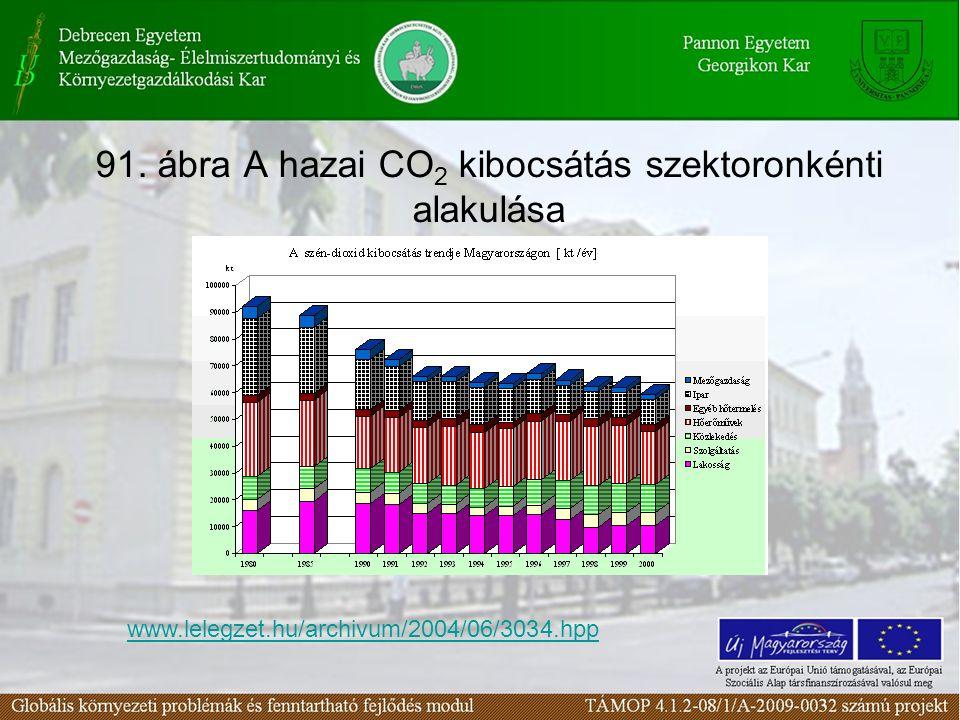 91. ábra A hazai CO 2 kibocsátás szektoronkénti alakulása www.lelegzet.hu/archivum/2004/06/3034.hpp