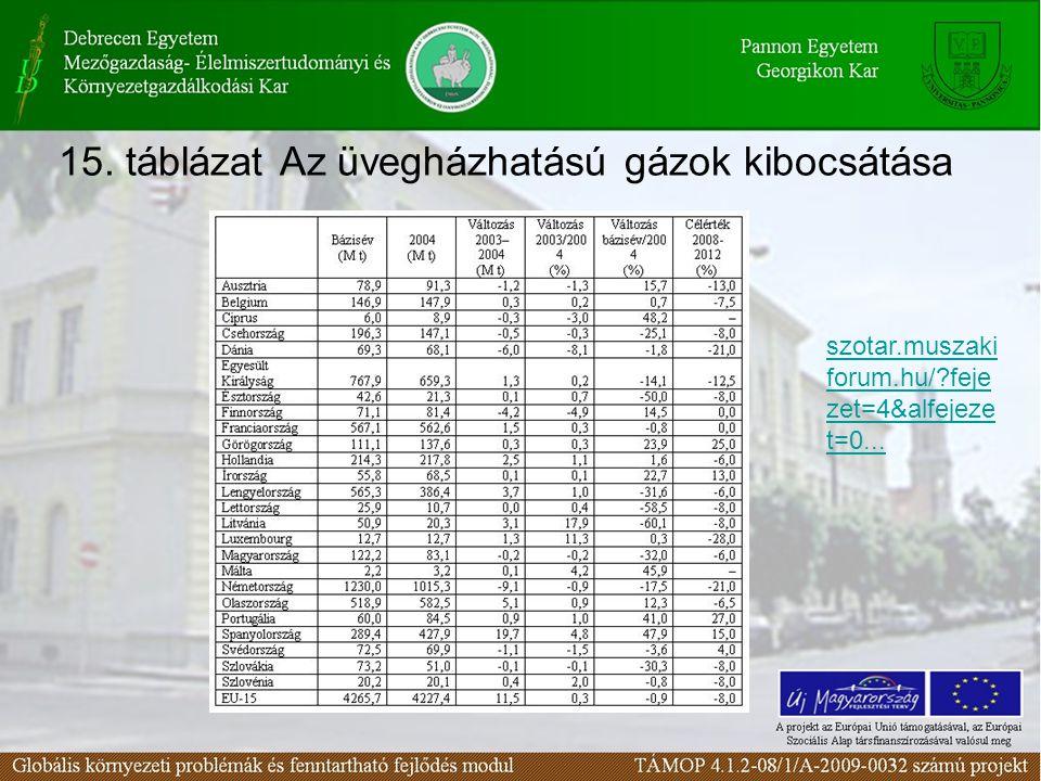 15. táblázat Az üvegházhatású gázok kibocsátása szotar.muszaki forum.hu/?feje zet=4&alfejeze t=0...