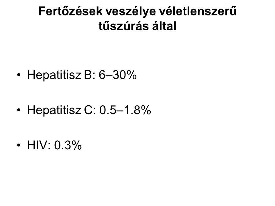 Fertőzések veszélye véletlenszerű tűszúrás által Hepatitisz B: 6–30% Hepatitisz C: 0.5–1.8% HIV: 0.3%
