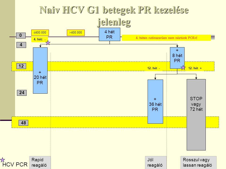 Naiv HCV G1 betegek PR kezelése jelenleg 0 4 12 48 ≤400.000>400.000 + 20 hét PR 4.