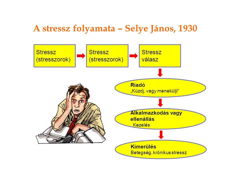 """Stressz (stresszorok) Stressz válasz Riadó """"Küzdj, vagy menekülj! Alkalmazkodás vagy ellenállás Kezelés Kimerülés Betegség, krónikus stressz A stressz folyamata – Selye János, 1930"""