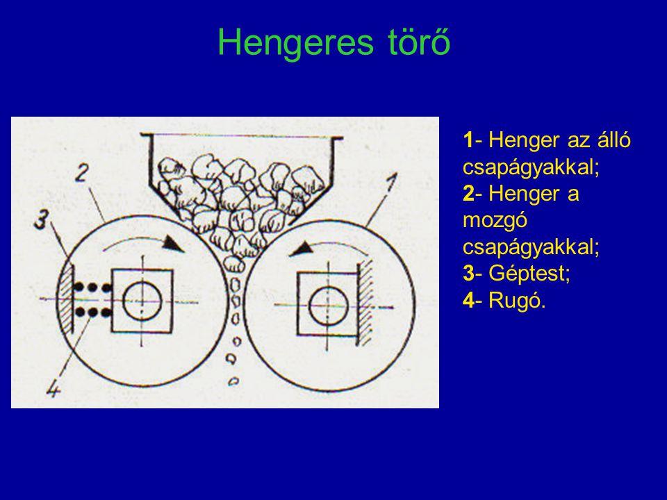 Hengeres törő 1- Henger az álló csapágyakkal; 2- Henger a mozgó csapágyakkal; 3- Géptest; 4- Rugó.