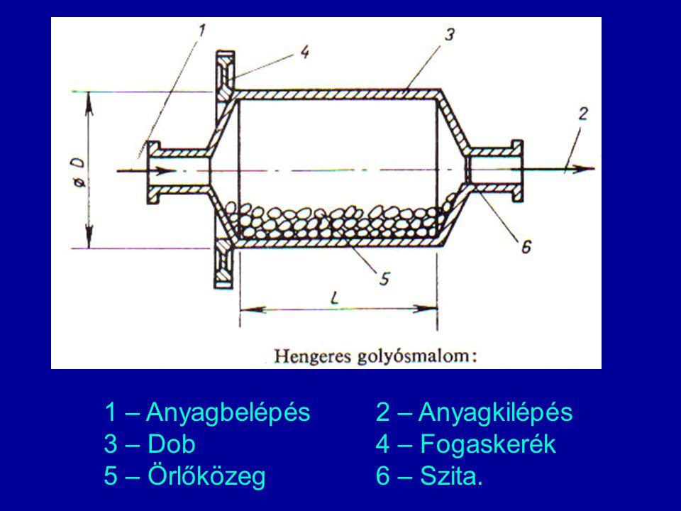 1 – Anyagbelépés2 – Anyagkilépés 3 – Dob4 – Fogaskerék 5 – Örlőközeg6 – Szita.