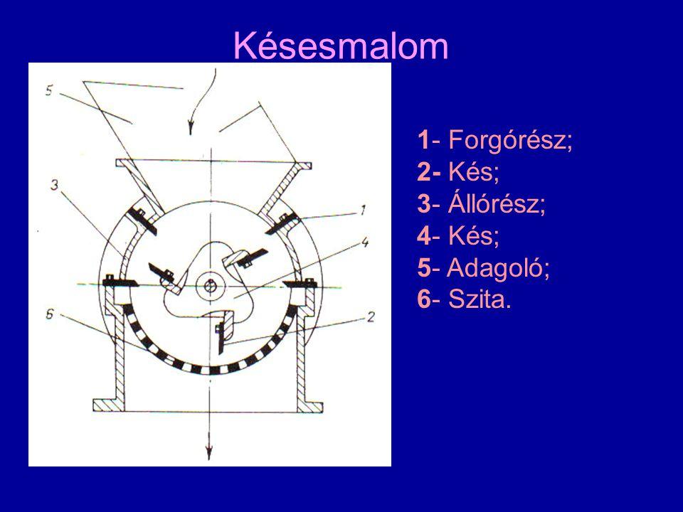 Késesmalom 1- Forgórész; 2- Kés; 3- Állórész; 4- Kés; 5- Adagoló; 6- Szita.
