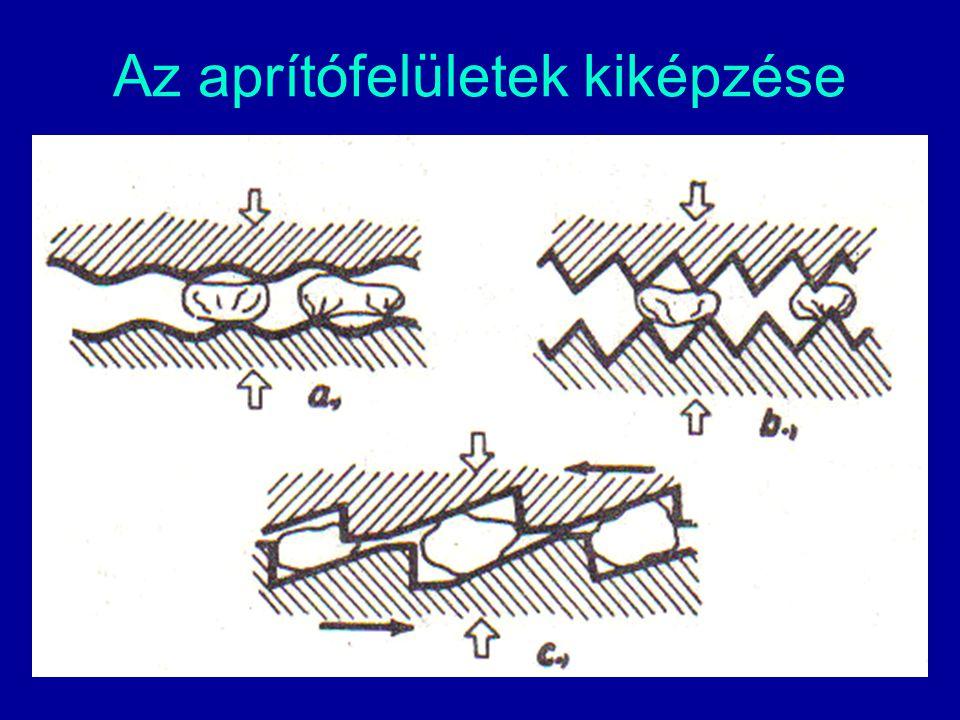 Az aprítási fok fogalma  Az aprítás eredménye az aprítási fokkal (i) jellemezhető, ami egyenlő az anyagdarab aprítás előtti D közepes jellemző mérete és a darab aprítás utáni d közepes jellemző mérete arányával: i=D/d