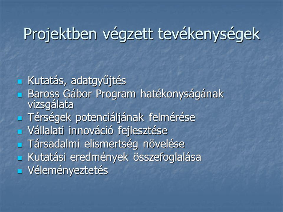 Projektben végzett tevékenységek Kutatás, adatgyűjtés Kutatás, adatgyűjtés Baross Gábor Program hatékonyságának vizsgálata Baross Gábor Program hatékonyságának vizsgálata Térségek potenciáljának felmérése Térségek potenciáljának felmérése Vállalati innováció fejlesztése Vállalati innováció fejlesztése Társadalmi elismertség növelése Társadalmi elismertség növelése Kutatási eredmények összefoglalása Kutatási eredmények összefoglalása Véleményeztetés Véleményeztetés