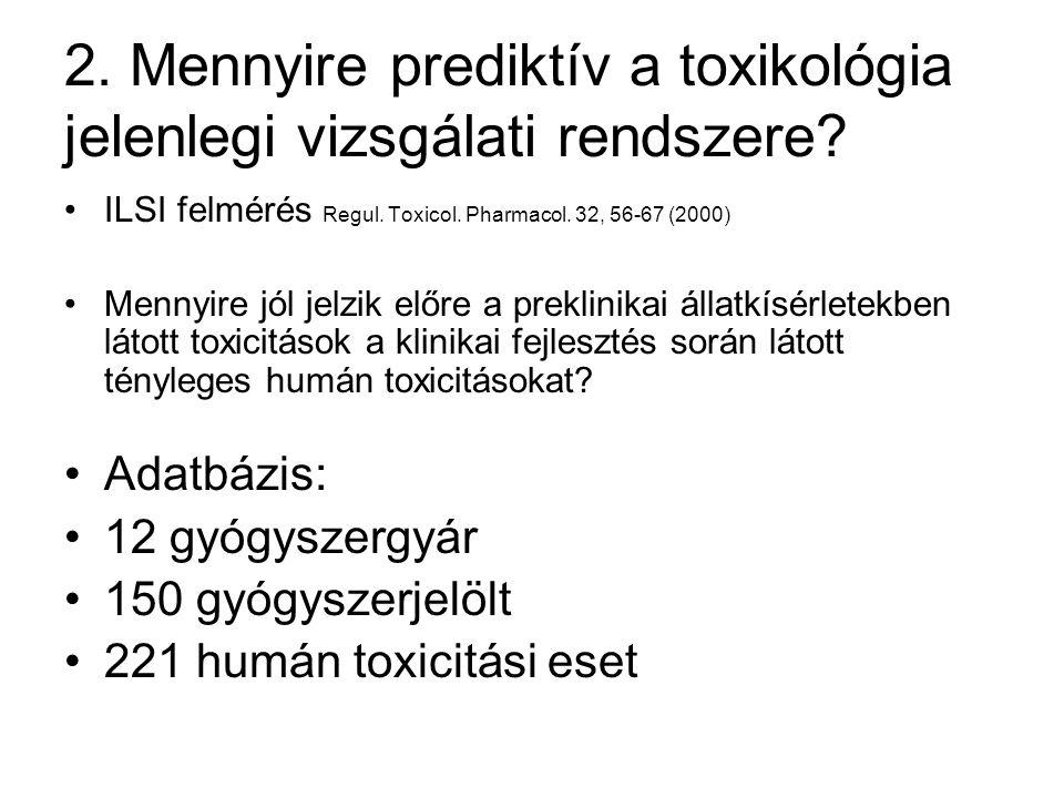 2.Mennyire prediktív a toxikológia jelenlegi vizsgálati rendszere.