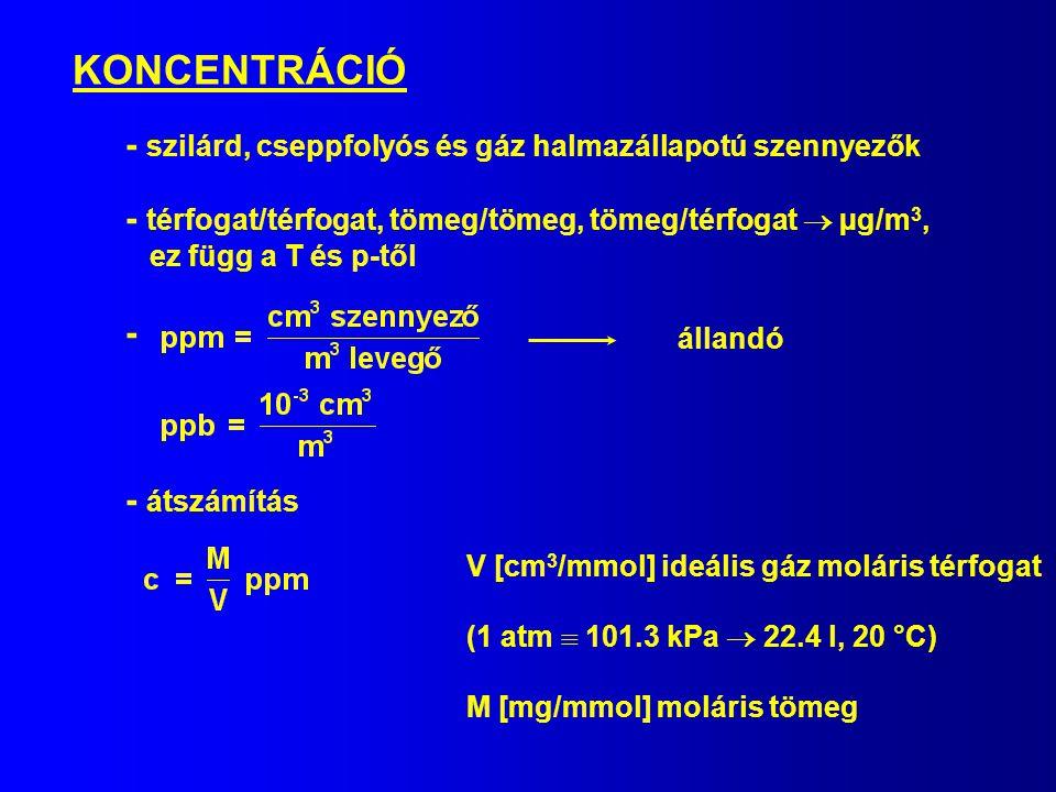 KONCENTRÁCIÓ - szilárd, cseppfolyós és gáz halmazállapotú szennyezők - térfogat/térfogat, tömeg/tömeg, tömeg/térfogat  µg/m 3, ez függ a T és p-től -